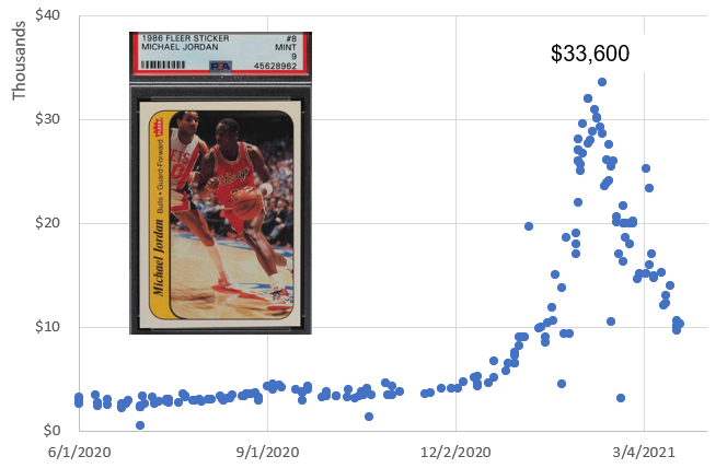PSA 9 Michael Jordan 1986 Fleer Sticker #8 price chart (6/1/2020 - 3/22/2021) - has the basketball card bubble burst?