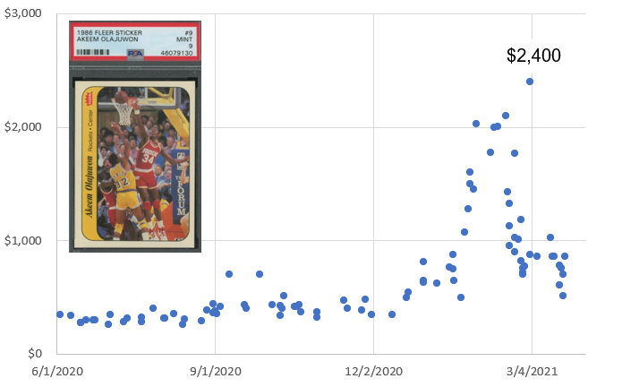 PSA 9 Hakeem Olajuwon 1986 Fleer Sticker #9 price chart (6/1/2020 - 3/23/2021)
