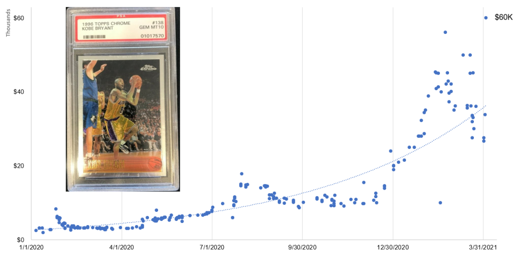 Dot graph showing the sales history for 1996-97 Topps Chrome PSA 10 Kobe Bryant Rookie cards (#138) from January 1, 2020 to April 4, 2021